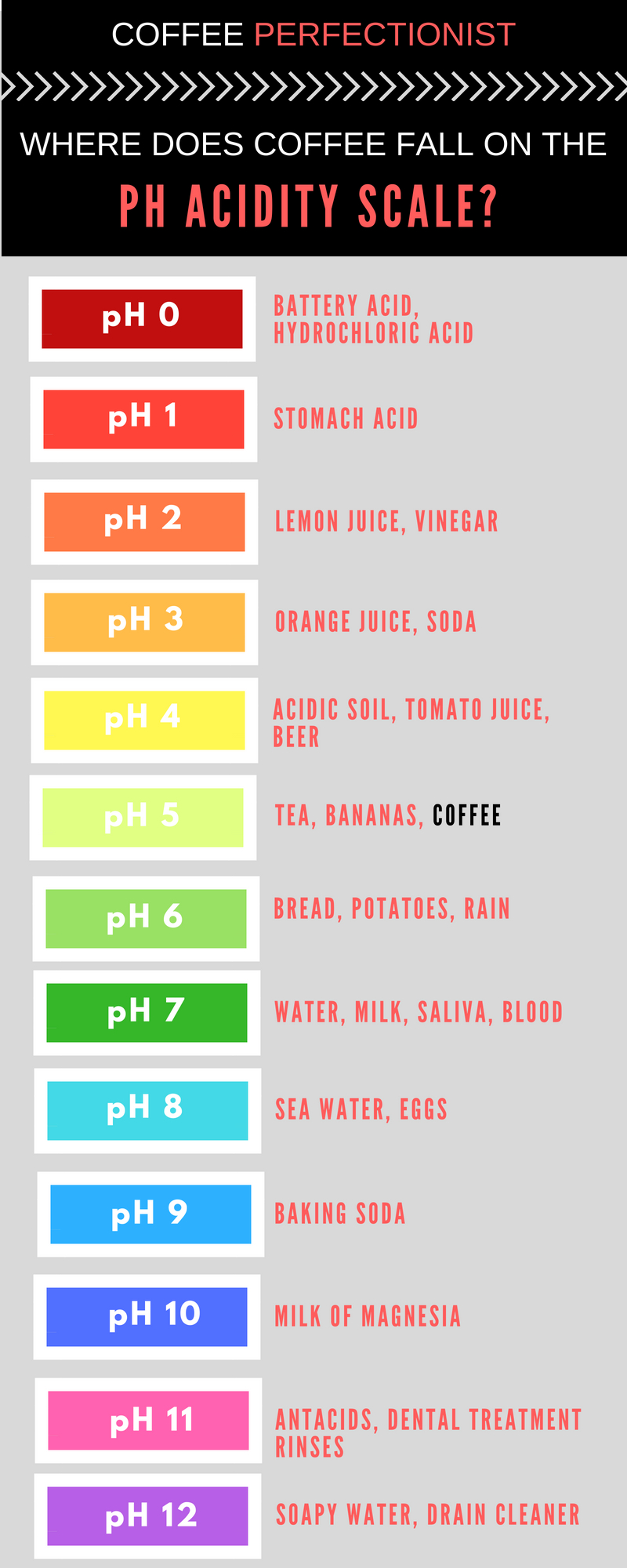 Is coffee acidic? Where does coffee sit on the ph scale?